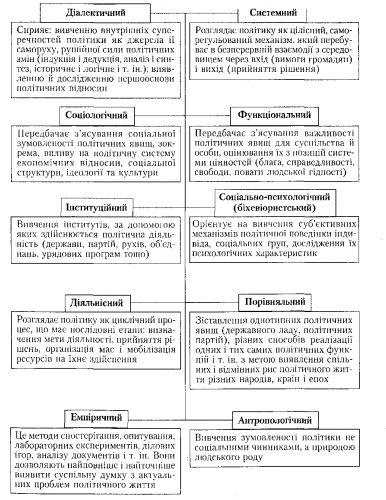 Схема 7. Методы политологии