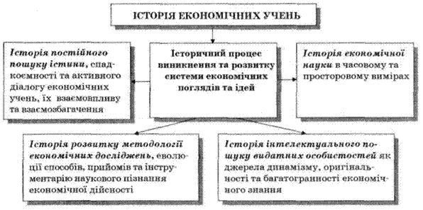 экономической науки,