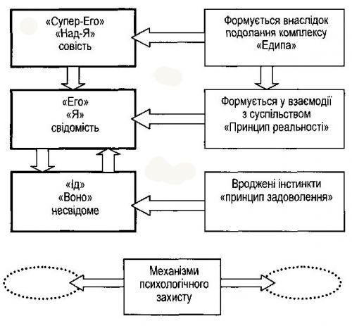 структуры личности по С.