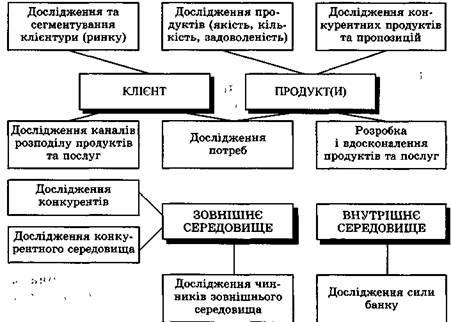 Основные этапы маркетинговой