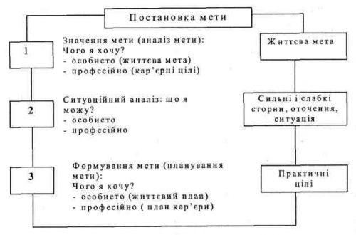 правила формулировок целей в управлении