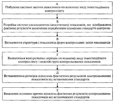 Сущность и последовательность основных этапов построения системы мониторинга контролируемых показателей инвестиционной деятельности предприятия