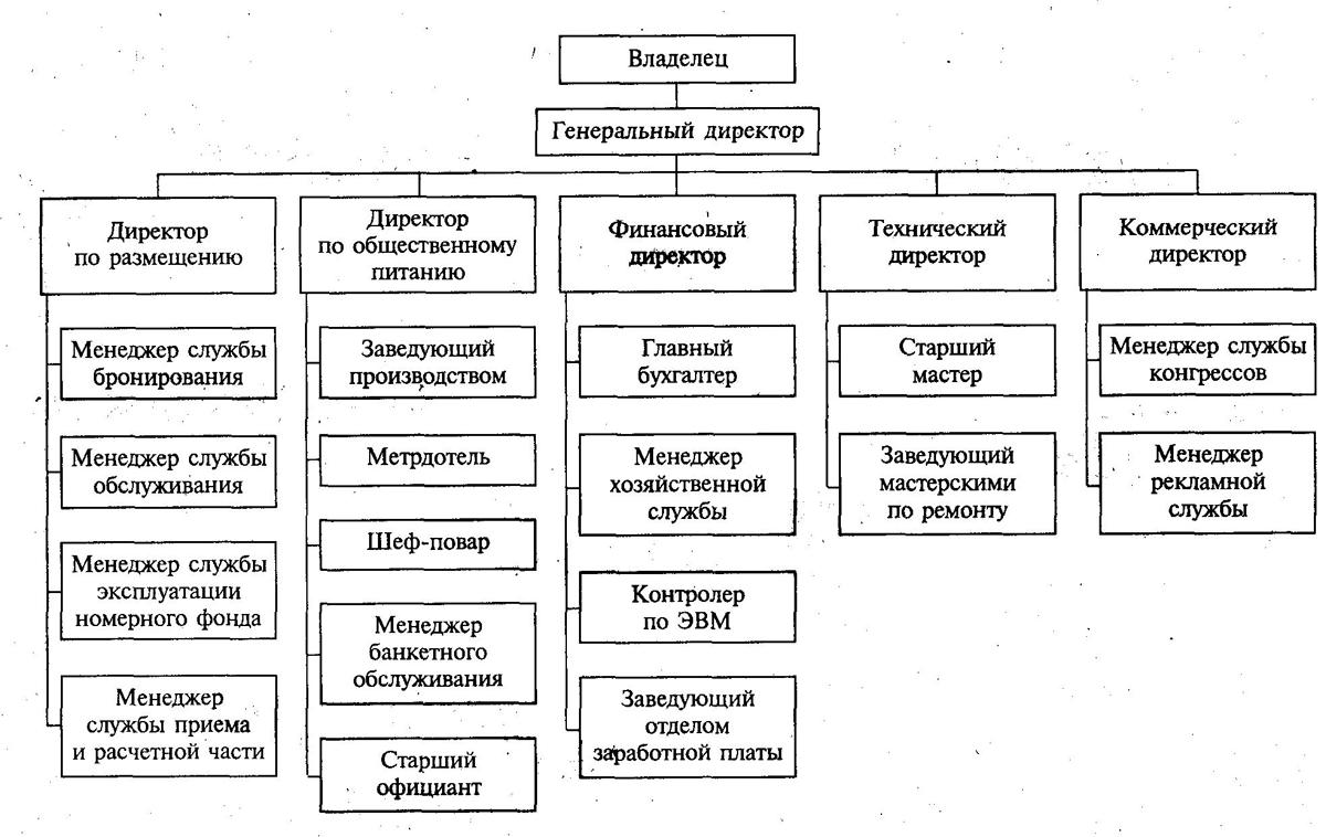 Схема организационная структура производственного предприятия схема фото 189