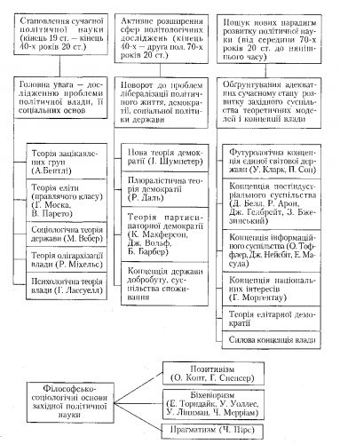 Схема 8. Этапы эволюции