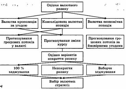 Схема управления валютным