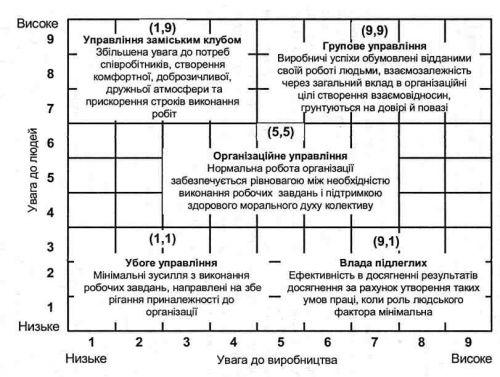 Готовую Презентацию По Теории Ф Фидлера