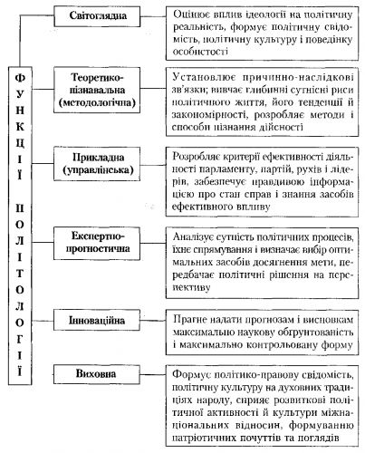 Схема 6. Функции политологии