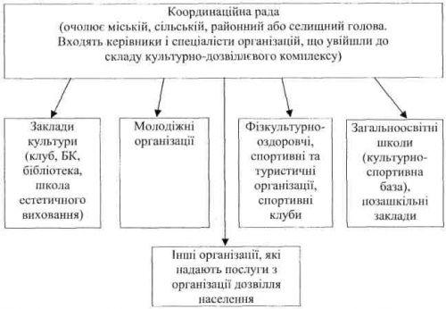 Типовая структура
