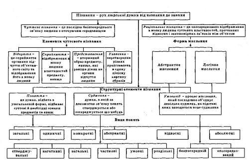 Схема 1. Структура процесса