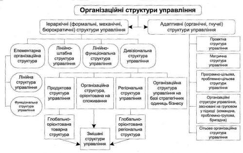 структур управления
