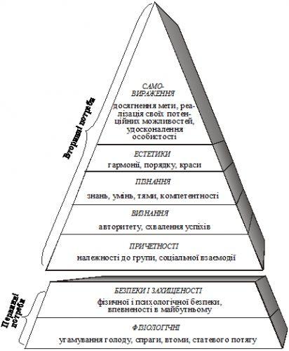 Иерархия потребностей по А.