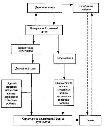 логическая схема модели экономической системы