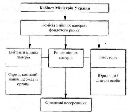 Структура рынке ценных бумаг