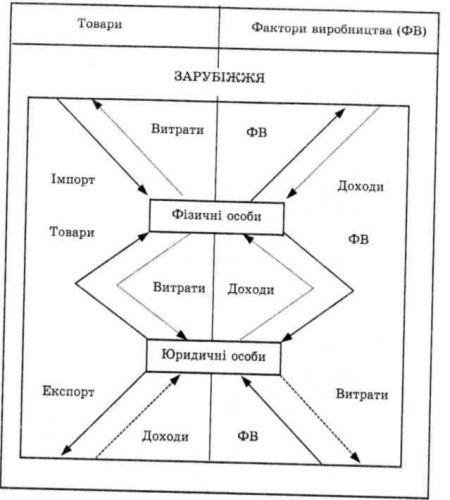 Схема международной экономики