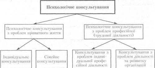 Рис 7 1 Основные виды психологического консультирования