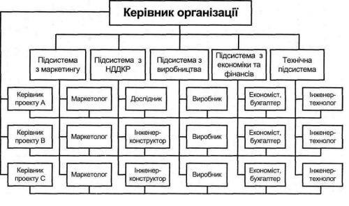 Укрупненная схема матричной