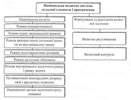 валютной системы является: