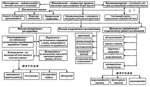 Схема 9. Структура методологии