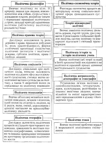 Схема 4. Место политологии в