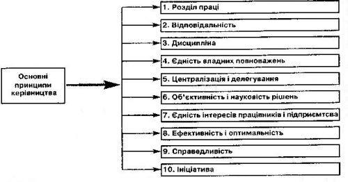 процесс управления,