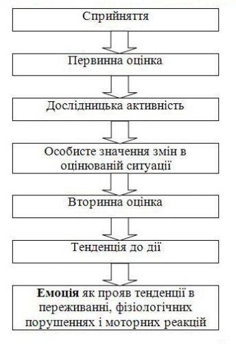 Схема возникновения эмоции.