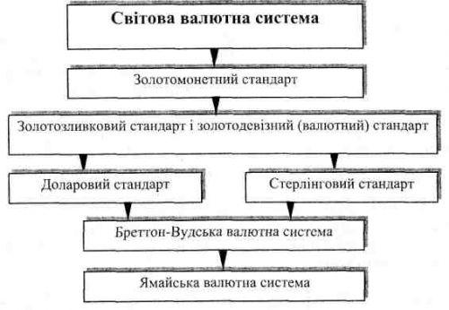 Принципы валютных отношений и валютной системы