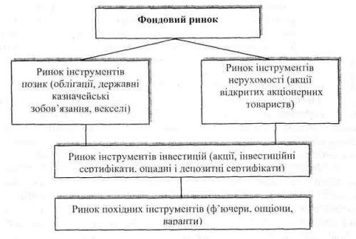 Схема показывает, что фондовый