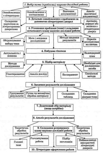 Этапы научного исследования