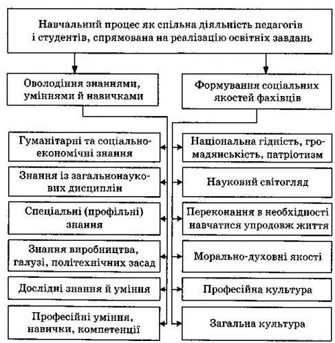 4проведено уроки інформатики, пояснено учням процедуру реєстрації на зно